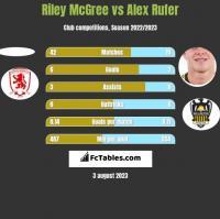 Riley McGree vs Alex Rufer h2h player stats