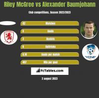Riley McGree vs Alexander Baumjohann h2h player stats