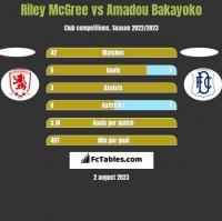 Riley McGree vs Amadou Bakayoko h2h player stats