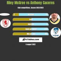Riley McGree vs Anthony Caceres h2h player stats