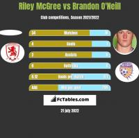 Riley McGree vs Brandon O'Neill h2h player stats