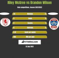Riley McGree vs Brandon Wilson h2h player stats