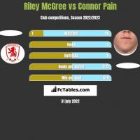Riley McGree vs Connor Pain h2h player stats