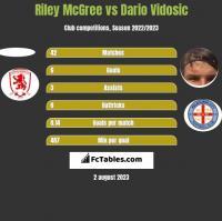 Riley McGree vs Dario Vidosic h2h player stats