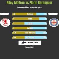 Riley McGree vs Florin Berenguer h2h player stats