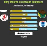 Riley McGree vs Gervane Kastaneer h2h player stats