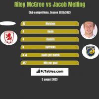 Riley McGree vs Jacob Melling h2h player stats