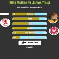 Riley McGree vs James Troisi h2h player stats