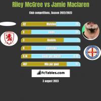 Riley McGree vs Jamie Maclaren h2h player stats
