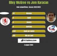 Riley McGree vs Jem Karacan h2h player stats