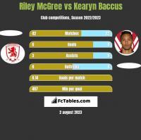 Riley McGree vs Kearyn Baccus h2h player stats