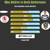 Riley McGree vs Kosta Barbarouses h2h player stats