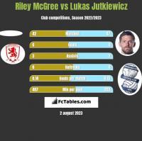 Riley McGree vs Lukas Jutkiewicz h2h player stats