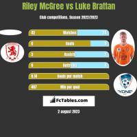 Riley McGree vs Luke Brattan h2h player stats