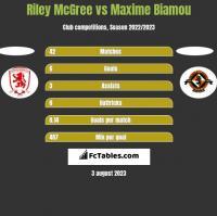 Riley McGree vs Maxime Biamou h2h player stats