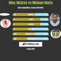 Riley McGree vs Michael Maria h2h player stats