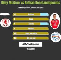 Riley McGree vs Nathan Konstandopoulos h2h player stats