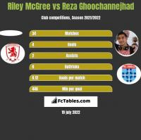 Riley McGree vs Reza Ghoochannejhad h2h player stats