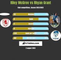 Riley McGree vs Rhyan Grant h2h player stats