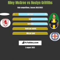 Riley McGree vs Rostyn Griffiths h2h player stats
