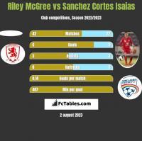 Riley McGree vs Sanchez Cortes Isaias h2h player stats