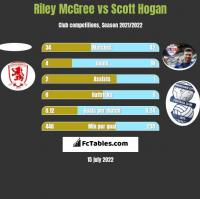Riley McGree vs Scott Hogan h2h player stats