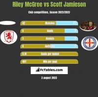 Riley McGree vs Scott Jamieson h2h player stats