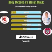Riley McGree vs Stefan Mauk h2h player stats