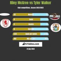 Riley McGree vs Tyler Walker h2h player stats