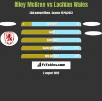 Riley McGree vs Lachlan Wales h2h player stats