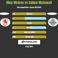 Riley McGree vs Callum McCowatt h2h player stats