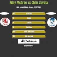 Riley McGree vs Chris Zuvela h2h player stats