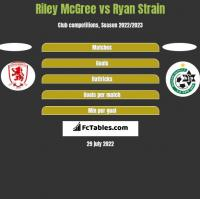 Riley McGree vs Ryan Strain h2h player stats