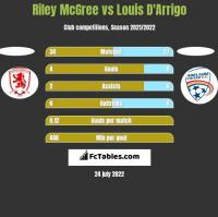 Riley McGree vs Louis D'Arrigo h2h player stats