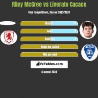 Riley McGree vs Liverato Cacace h2h player stats