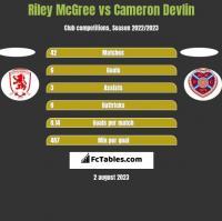 Riley McGree vs Cameron Devlin h2h player stats