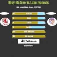 Riley McGree vs Luke Ivanovic h2h player stats