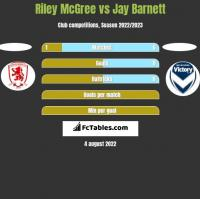 Riley McGree vs Jay Barnett h2h player stats
