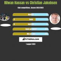 Rilwan Hassan vs Christian Jakobsen h2h player stats
