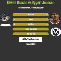 Rilwan Hassan vs Eggert Jonsson h2h player stats