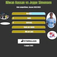 Rilwan Hassan vs Jeppe Simonsen h2h player stats