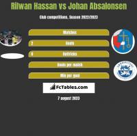 Rilwan Hassan vs Johan Absalonsen h2h player stats