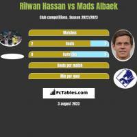 Rilwan Hassan vs Mads Albaek h2h player stats