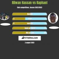 Rilwan Hassan vs Raphael h2h player stats