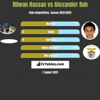Rilwan Hassan vs Alexander Bah h2h player stats