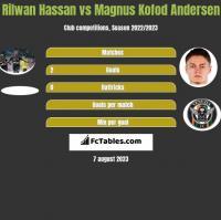 Rilwan Hassan vs Magnus Kofod Andersen h2h player stats