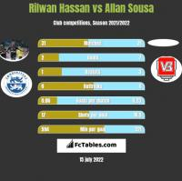 Rilwan Hassan vs Allan Sousa h2h player stats