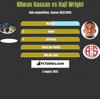 Rilwan Hassan vs Haji Wright h2h player stats