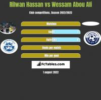 Rilwan Hassan vs Wessam Abou Ali h2h player stats