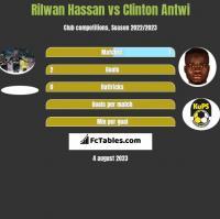 Rilwan Hassan vs Clinton Antwi h2h player stats